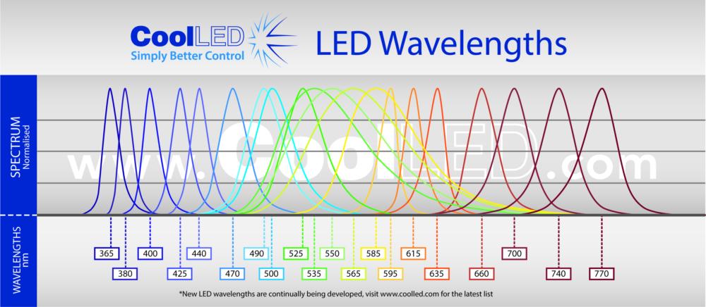 CoolLED pE-100 Wavelength